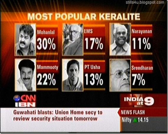 Mohanlal CNN IBN Poll
